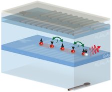 Schematics of an optical interface based on a localized exciton