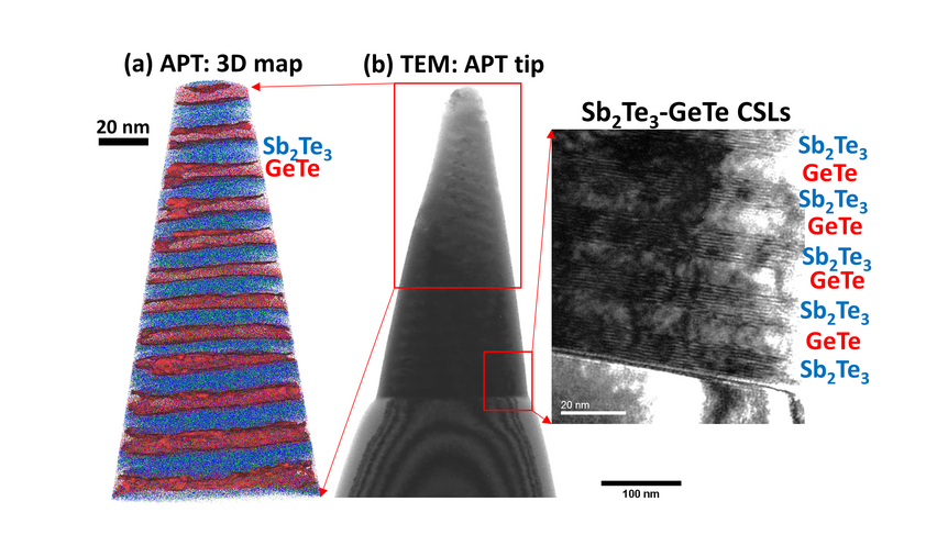 High resolution correlative APT-TEM investigations showing the partial laser-induced crystallization of amorphous Ge2Sb2Te5 tip