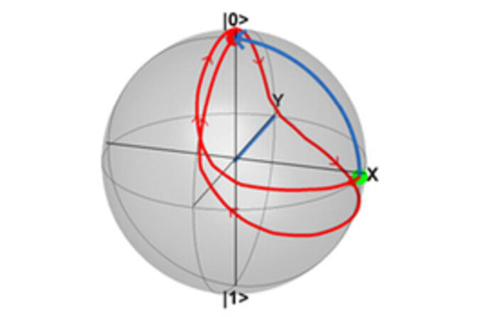 Bloch Sphere